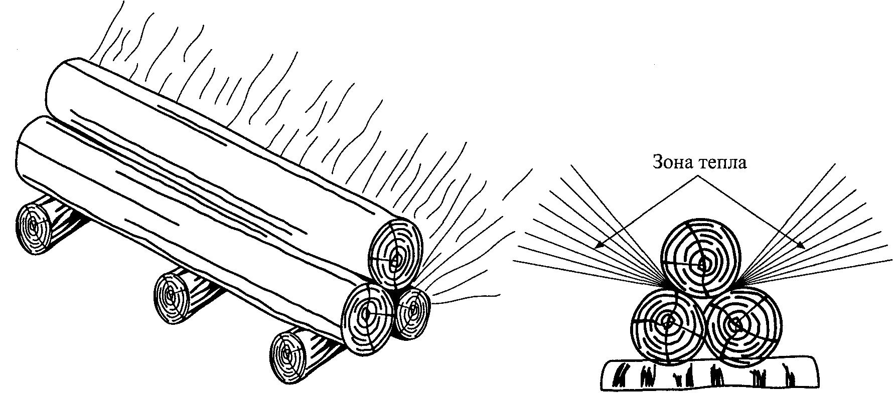 Как правильно развести костер — растопка, виды, подача сигнала